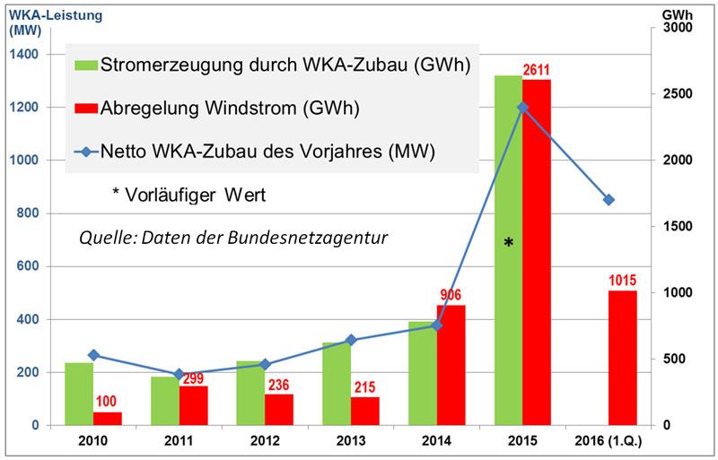 Winkraftanlagen Abregelung in Schleswig Holstein